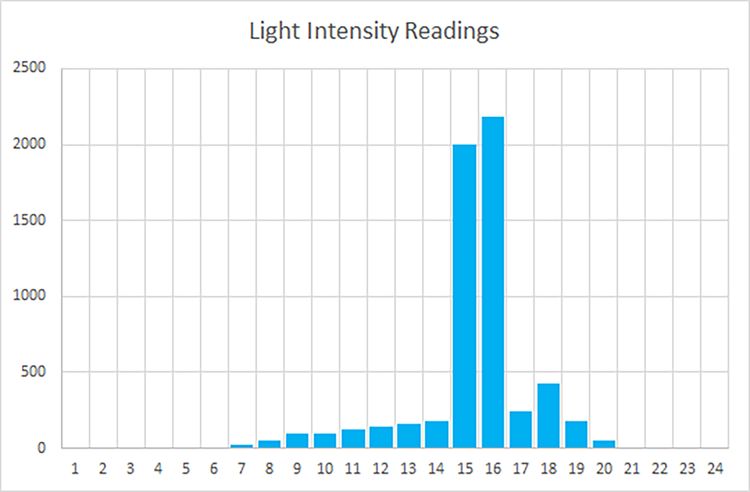 These are the readings from the position of my Peace Lily, next to a west-facing window on September 22 on a clear day. In the morning until around 2pm (14h), the light intensity hovers around 150 foot-candles and gets higher as the sun comes closer into view. Once the sun does come into view - between 3 and 4pm - the light reading shoots up to 2000 foot-candles - note that the intensity is much lower compared to outdoors because the window greatly attenuates the strength AND, the sun's rays strike at an angle past noon. As the sun dips behind some buildings, the intensity drops until sunset.